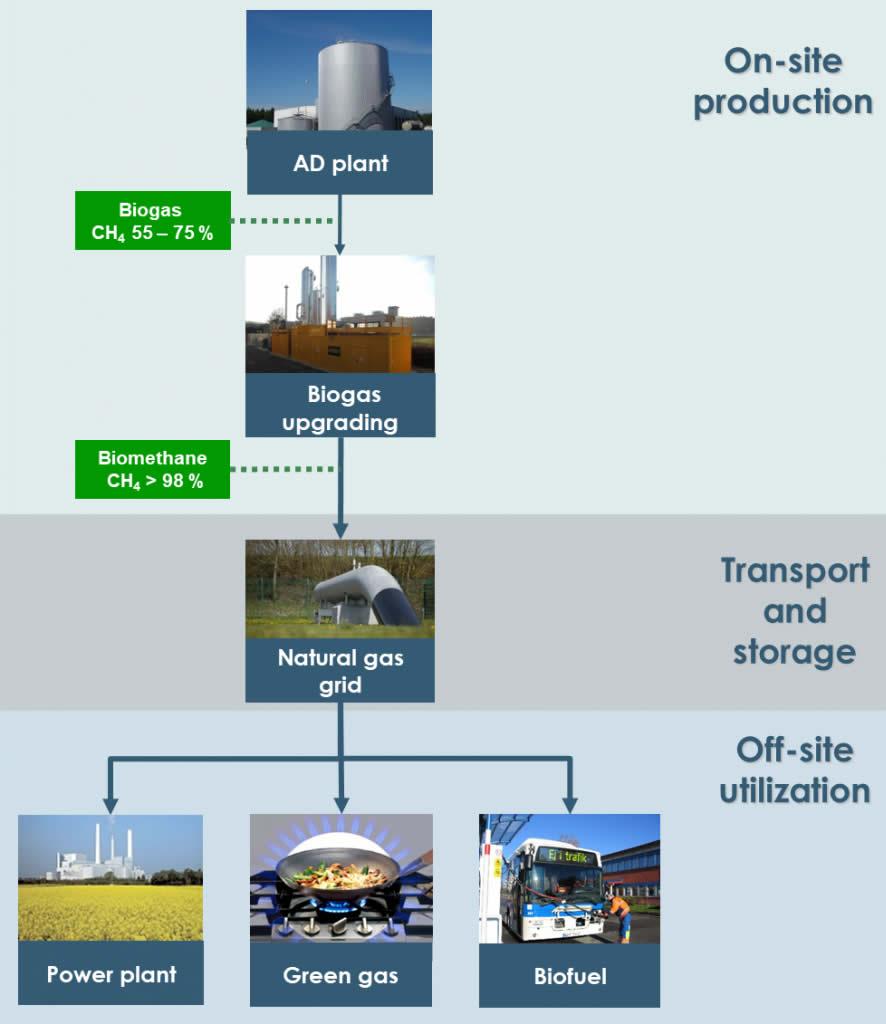 Biomethane Production | proweps envirotec